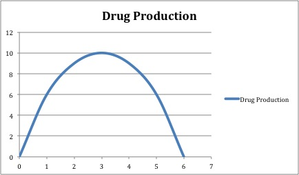 Drug Production